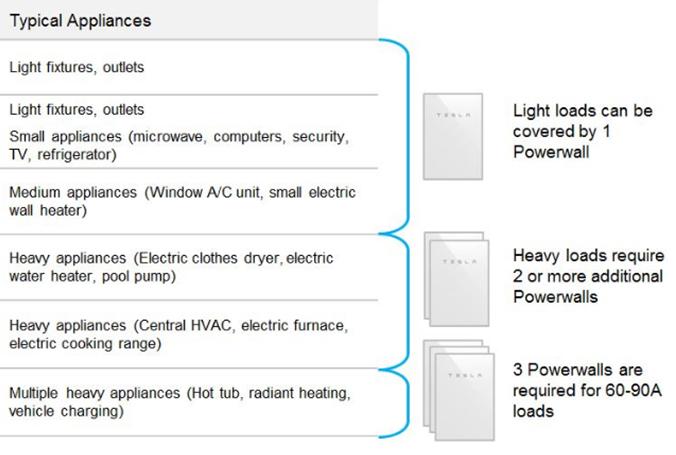 Meet Tesla Powerwall--Your Backup Solution | A&R Solar